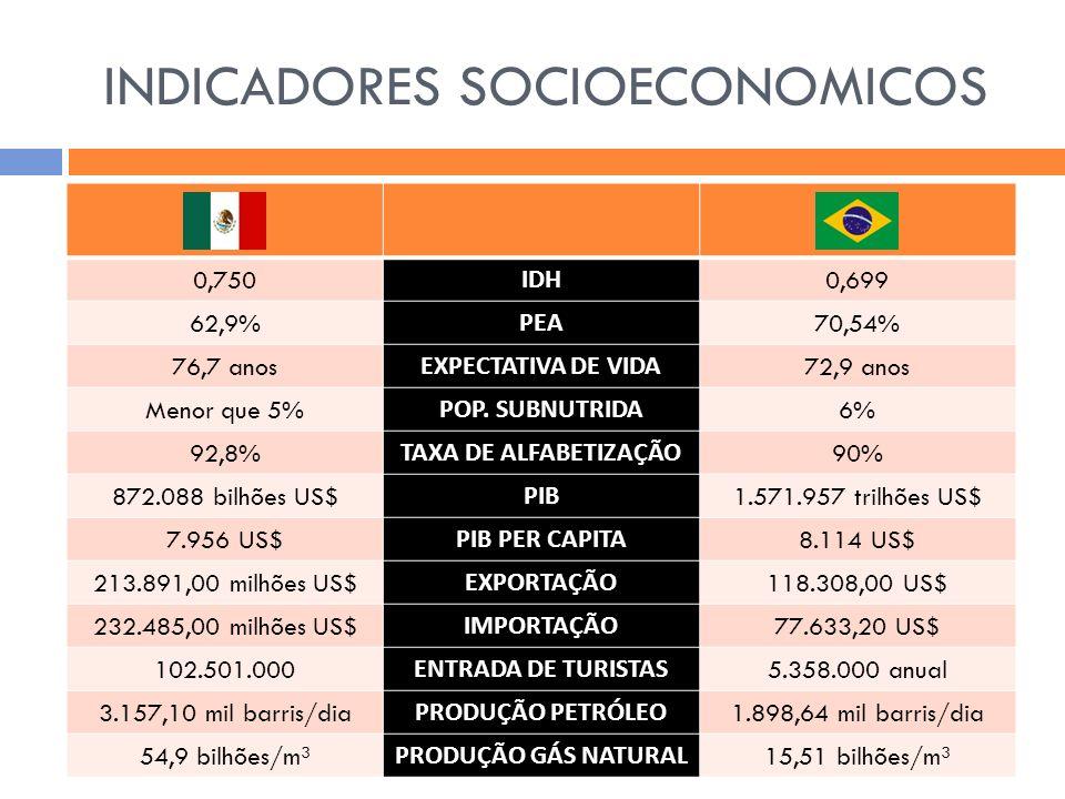 INDICADORES SOCIOECONOMICOS 0,750 IDH 0,699 62,9% PEA 70,54% 76,7 anos EXPECTATIVA DE VIDA 72,9 anos Menor que 5% POP. SUBNUTRIDA 6% 92,8% TAXA DE ALF