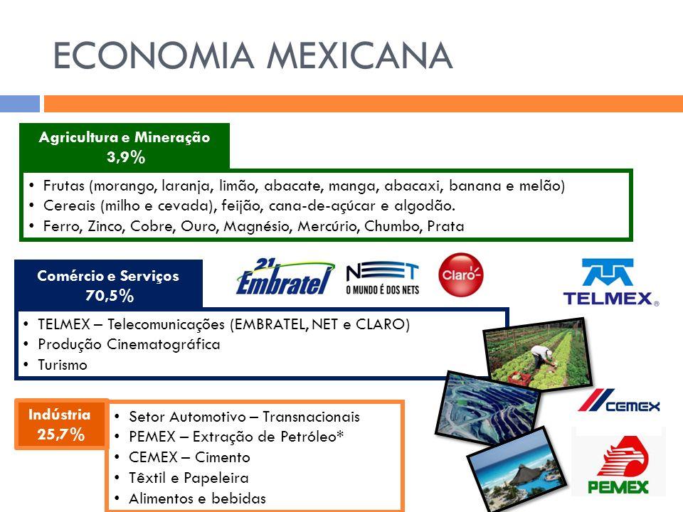 ECONOMIA MEXICANA Agricultura e Mineração 3,9% Indústria 25,7% Comércio e Serviços 70,5% Frutas (morango, laranja, limão, abacate, manga, abacaxi, ban