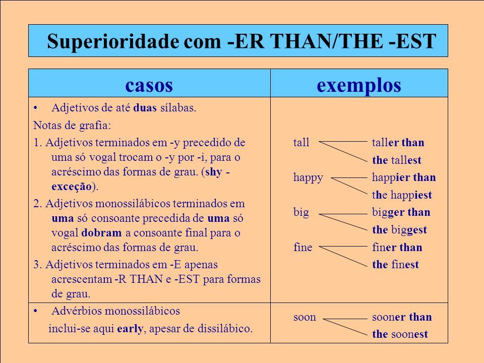 Superioridade com -ER THAN/THE -EST casos Adjetivos de até duas sílabas. Notas de grafia: 1. Adjetivos terminados em -y precedido de uma só vogal troc