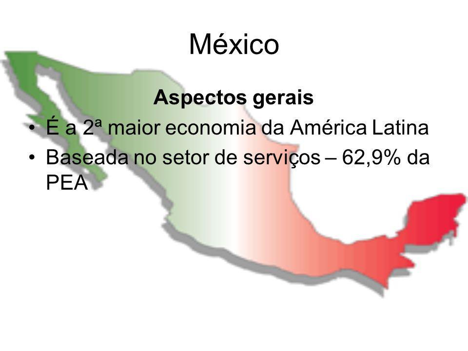 México Agricultura Maior parte do território mexicano é imprópria para o cultivo No norte – clima semi-árido Ao sul – áreas pantanosas, alem de planaltos elevados