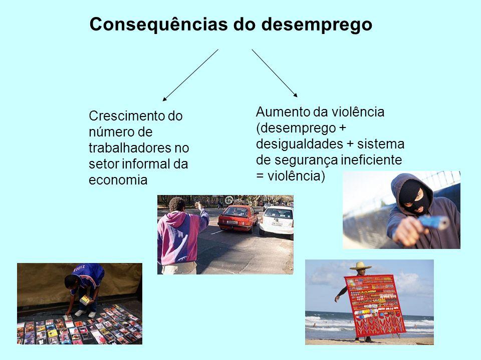 Consequências do desemprego Crescimento do número de trabalhadores no setor informal da economia Aumento da violência (desemprego + desigualdades + si