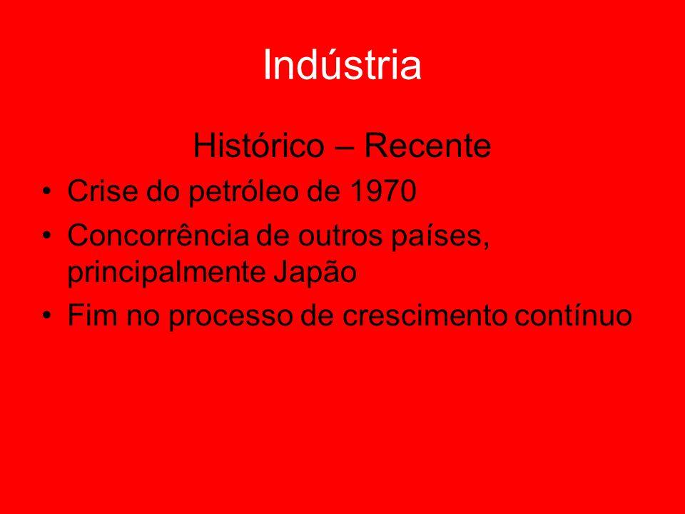Indústria Histórico – Recente Crise do petróleo de 1970 Concorrência de outros países, principalmente Japão Fim no processo de crescimento contínuo