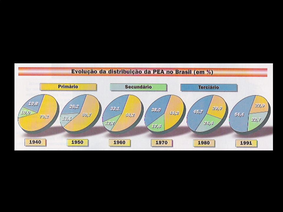 TERCEIRA FASE (ENTRE 1971 E 1991) A CRISE ECONÔMICA MUNDIAL, INSTAURADA A PARTIR DA DÉCADA DE 70, LEVA A AMÉRICA LATINA E CONSEQÜENTEMENTE O BRASIL A