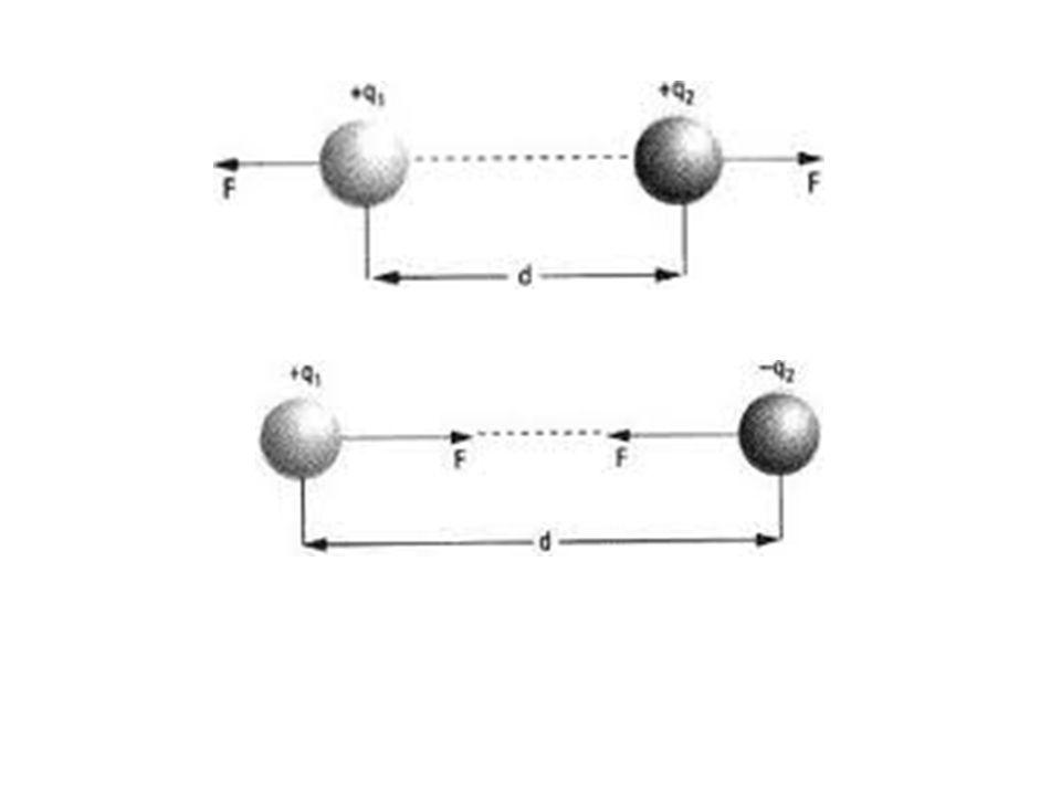 Sobre a Força Elétrica: A mesma força que Q 1 exerce em Q 2, Q 2 exerce em Q 1 (ação e reação).