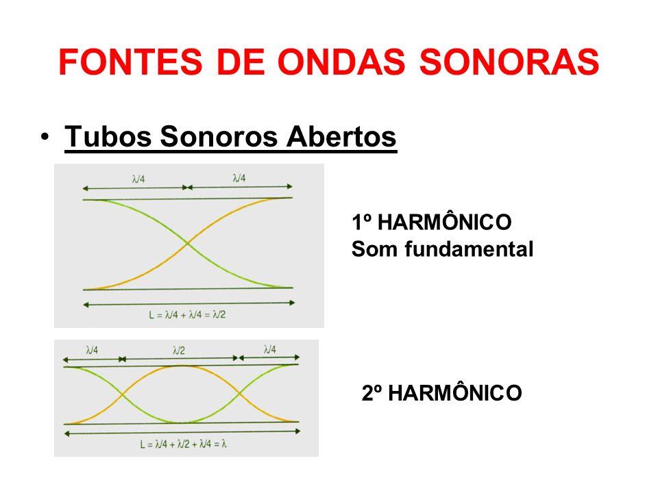 FONTES DE ONDAS SONORAS Tubos Sonoros Abertos 1º HARMÔNICO Som fundamental 2º HARMÔNICO