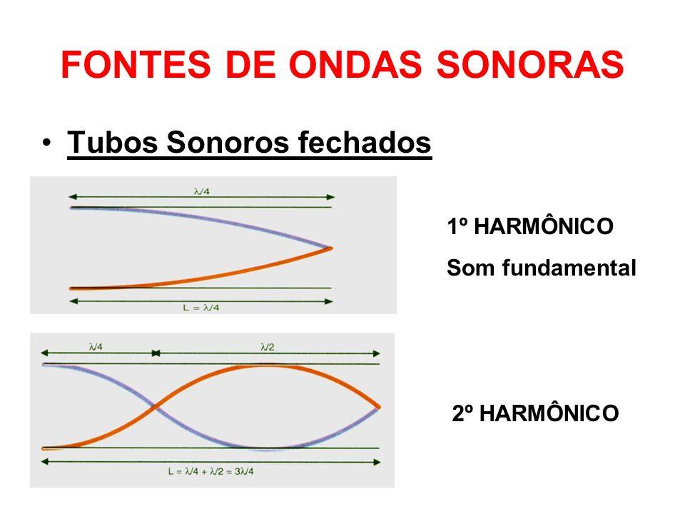 FONTES DE ONDAS SONORAS Tubos Sonoros fechados 1º HARMÔNICO Som fundamental 2º HARMÔNICO