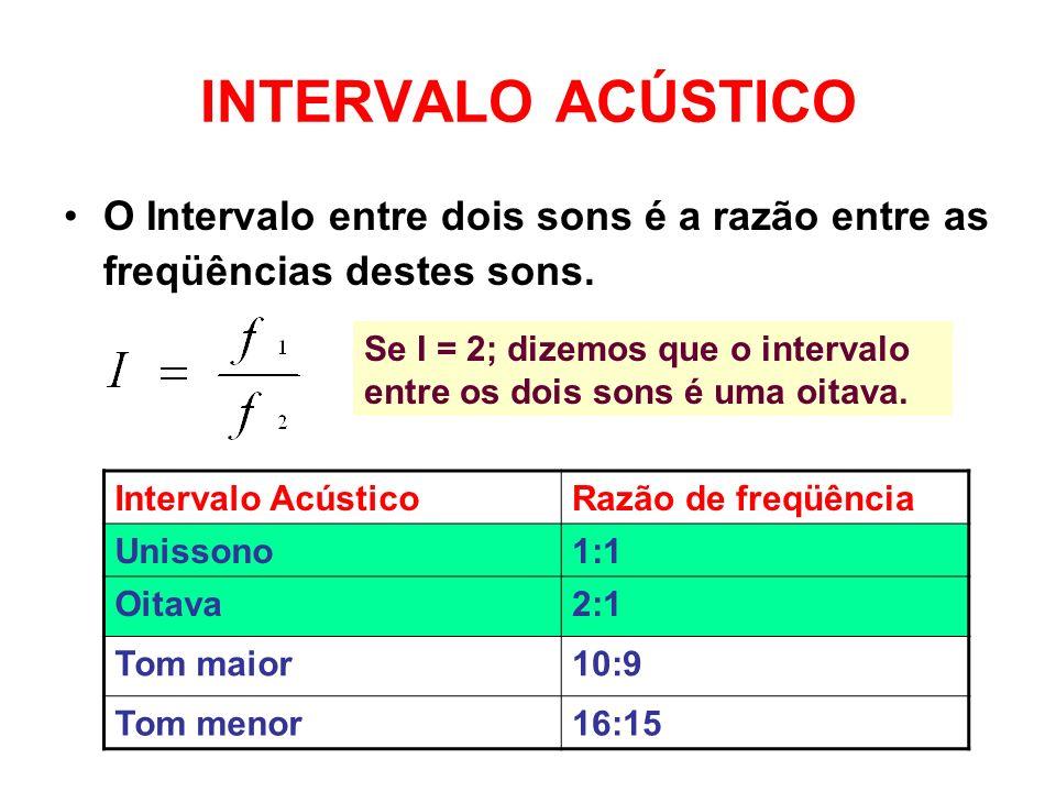 INTERVALO ACÚSTICO O Intervalo entre dois sons é a razão entre as freqüências destes sons. Se I = 2; dizemos que o intervalo entre os dois sons é uma
