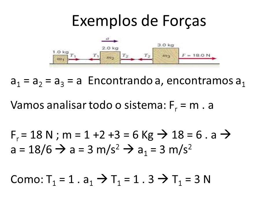 Exemplos de Forças a 1 = a 2 = a 3 = a Encontrando a, encontramos a 1 Vamos analisar todo o sistema: F r = m.