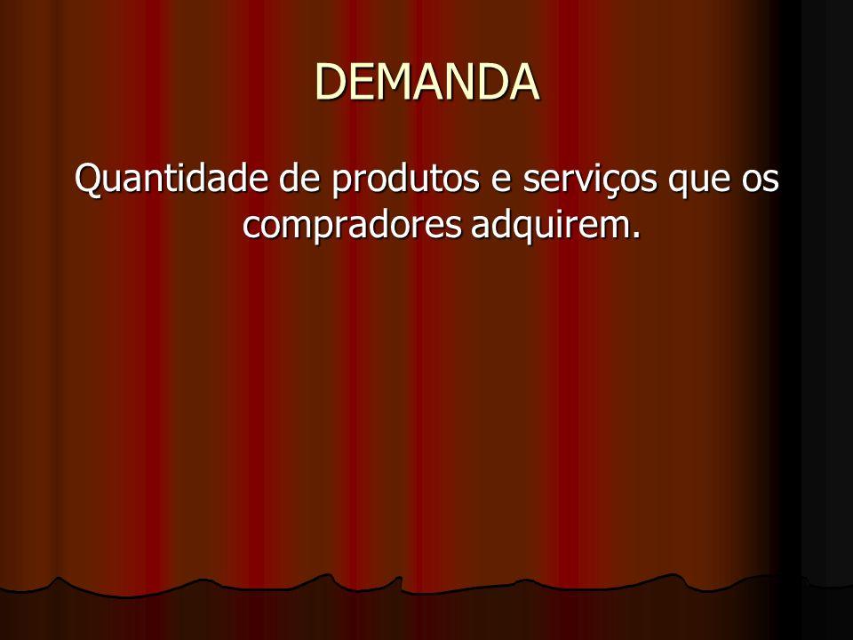 DEMANDA Quantidade de produtos e serviços que os compradores adquirem.