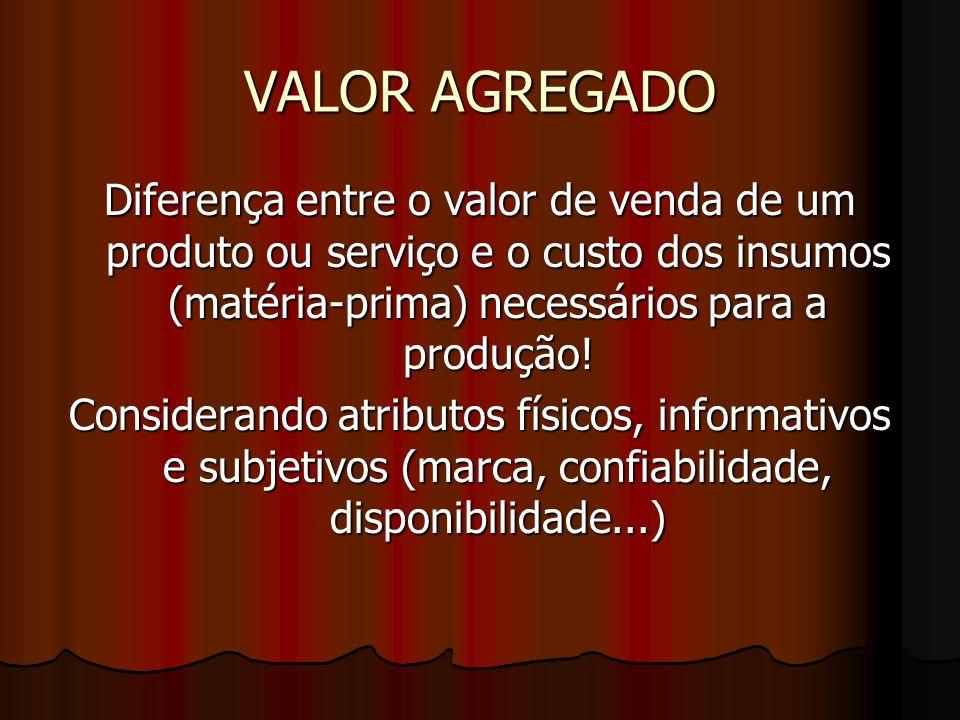 VALOR AGREGADO Diferença entre o valor de venda de um produto ou serviço e o custo dos insumos (matéria-prima) necessários para a produção! Consideran