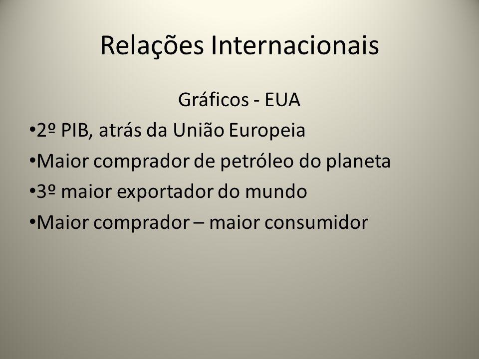 Relações Internacionais Gráficos - EUA 2º PIB, atrás da União Europeia Maior comprador de petróleo do planeta 3º maior exportador do mundo Maior compr