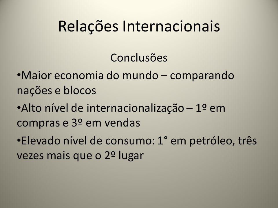 Relações Internacionais Conclusões Maior economia do mundo – comparando nações e blocos Alto nível de internacionalização – 1º em compras e 3º em vend