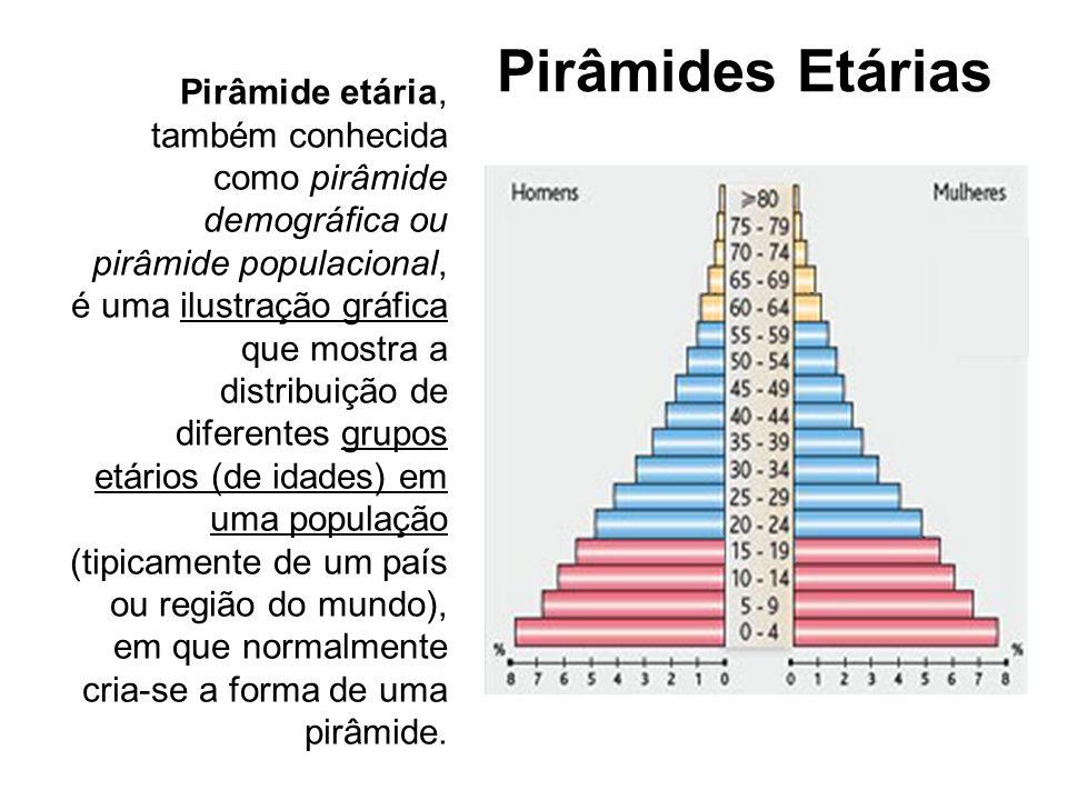 Pirâmides Etárias Nesse tipo de gráfico, cada uma das metades representa um sexo; a base representa o grupo jovem (até 19 anos); a área intermediária ou corpo representa o grupo adulto (entre 20 e 59 anos); e o topo ou ápice representa a população idosa (acima de 60 anos).