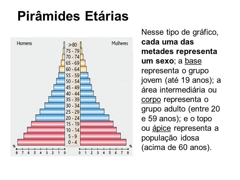 Pirâmides Etárias Nesse tipo de gráfico, cada uma das metades representa um sexo; a base representa o grupo jovem (até 19 anos); a área intermediária