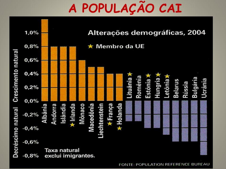 A POPULAÇÃO CAI