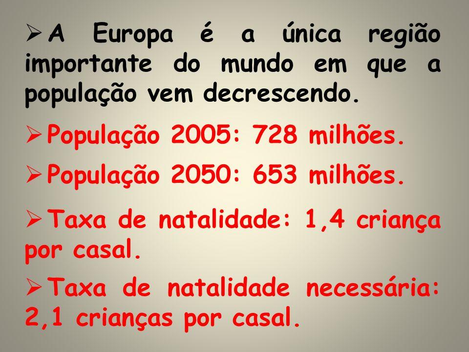 A Europa é a única região importante do mundo em que a população vem decrescendo. População 2005: 728 milhões. População 2050: 653 milhões. Taxa de na