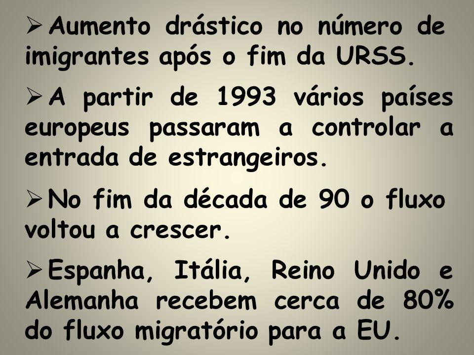 Aumento drástico no número de imigrantes após o fim da URSS. A partir de 1993 vários países europeus passaram a controlar a entrada de estrangeiros. N