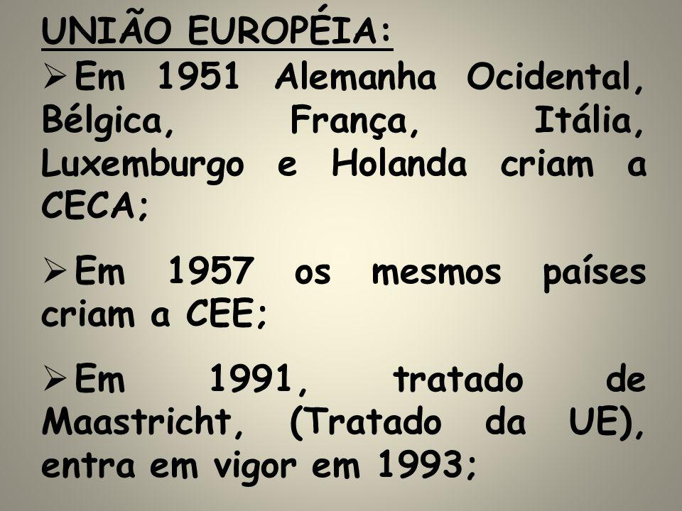 UNIÃO EUROPÉIA: Em 1951 Alemanha Ocidental, Bélgica, França, Itália, Luxemburgo e Holanda criam a CECA; Em 1957 os mesmos países criam a CEE; Em 1991,