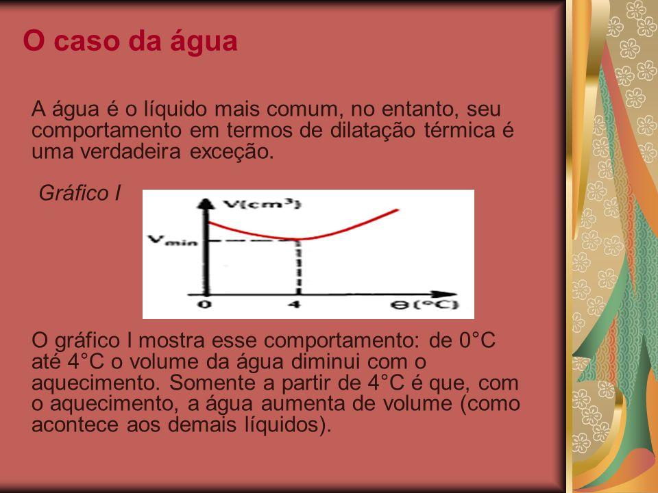 O caso da água A água é o líquido mais comum, no entanto, seu comportamento em termos de dilatação térmica é uma verdadeira exceção. Gráfico I O gráfi