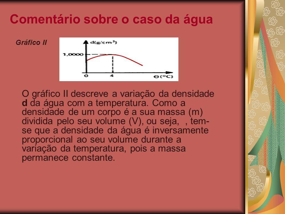 Comentário sobre o caso da água O gráfico II descreve a variação da densidade d da água com a temperatura. Como a densidade de um corpo é a sua massa
