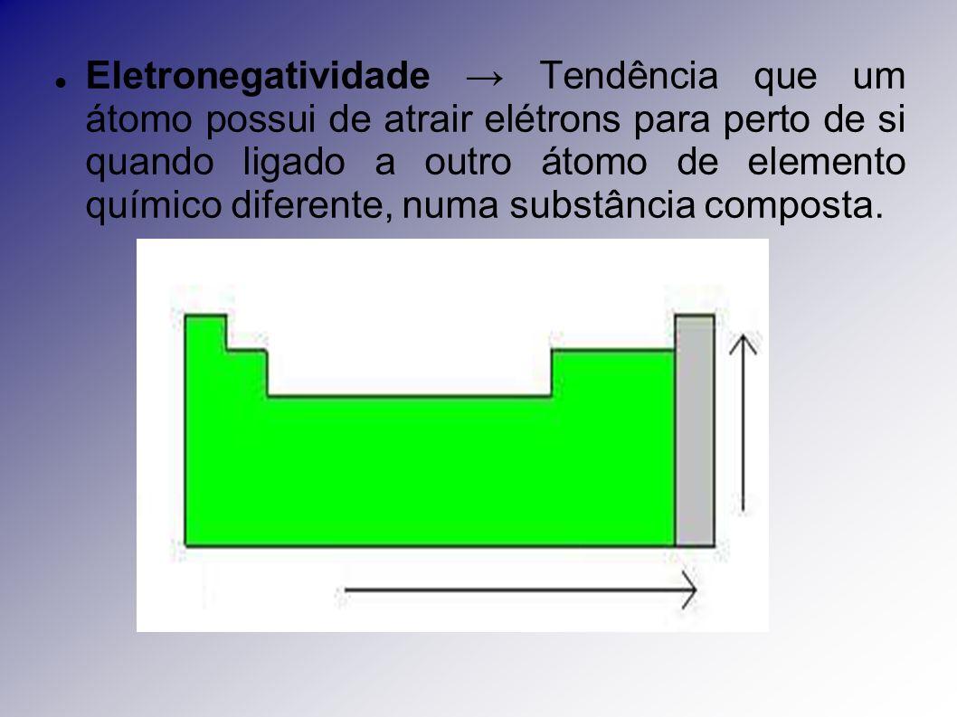 Eletronegatividade Tendência que um átomo possui de atrair elétrons para perto de si quando ligado a outro átomo de elemento químico diferente, numa s