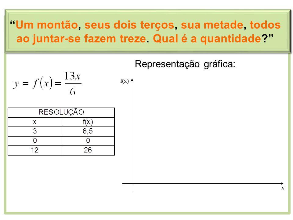 Representação gráfica: x f(x) Um montão, seus dois terços, sua metade, todos ao juntar-se fazem treze. Qual é a quantidade?