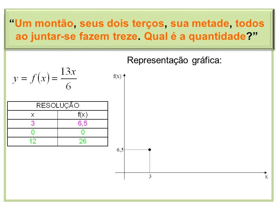 Representação gráfica: 3 6,5 x f(x) Um montão, seus dois terços, sua metade, todos ao juntar-se fazem treze. Qual é a quantidade?