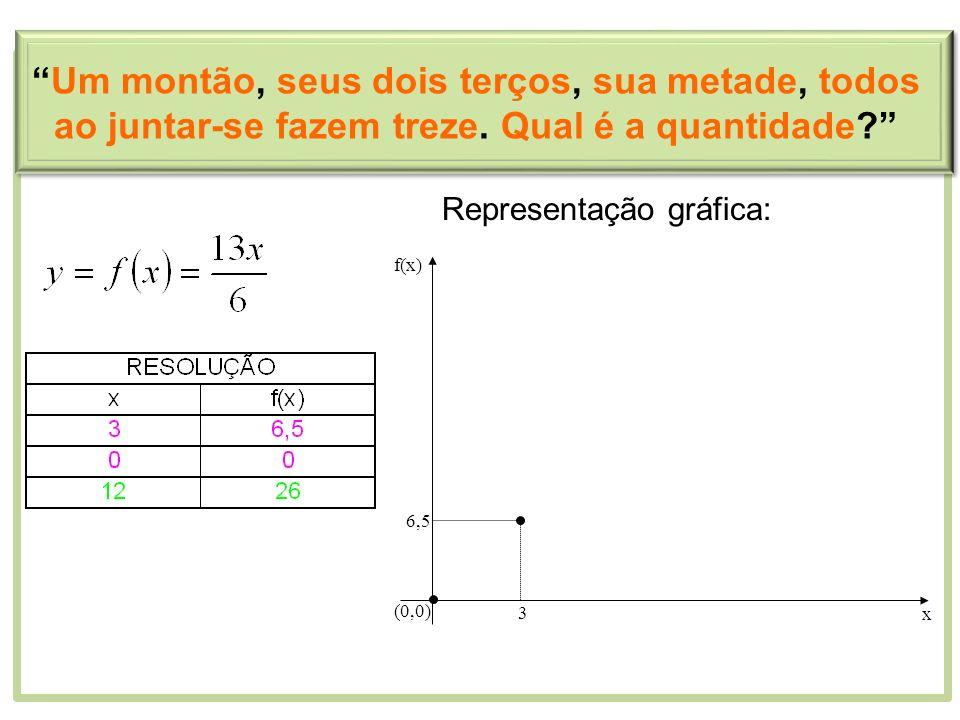 Representação gráfica: 3 6,5 (0,0) x f(x) Um montão, seus dois terços, sua metade, todos ao juntar-se fazem treze. Qual é a quantidade?