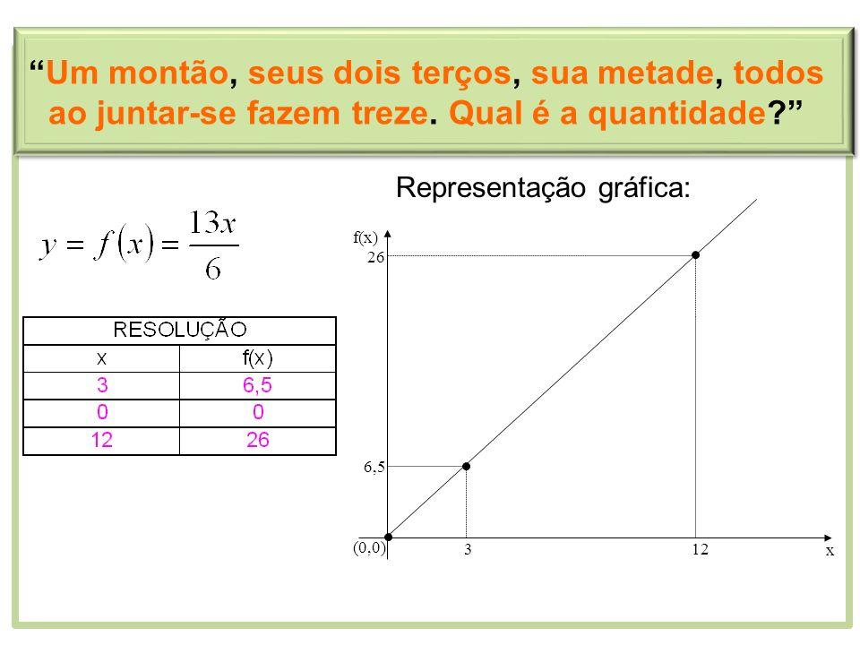 Representação gráfica: 3 6,5 (0,0) 12 26 x f(x) Um montão, seus dois terços, sua metade, todos ao juntar-se fazem treze. Qual é a quantidade?