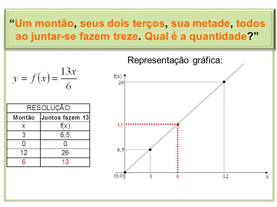 Representação gráfica: 3 6,5 (0,0) 612 13 26 x f(x) Um montão, seus dois terços, sua metade, todos ao juntar-se fazem treze. Qual é a quantidade?