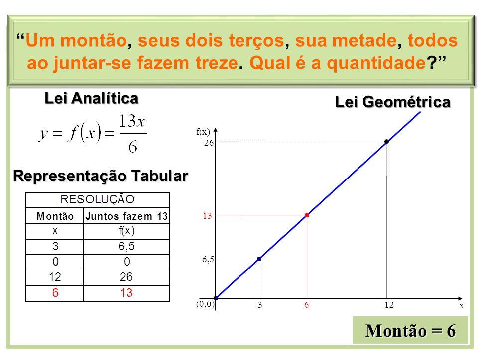 Lei Geométrica 3 6,5 (0,0) 612 13 26 x f(x) Montão = 6 Lei Analítica Representação Tabular Um montão, seus dois terços, sua metade, todos ao juntar-se