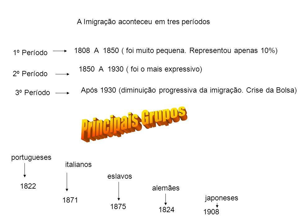 A Imigração aconteceu em tres períodos 1º Período 1808 A 1850 ( foi muito pequena. Representou apenas 10%) 2º Período 1850 A 1930 ( foi o mais express