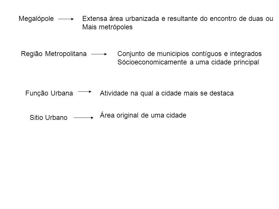 MegalópoleExtensa área urbanizada e resultante do encontro de duas ou Mais metrópoles Região MetropolitanaConjunto de municipios contíguos e integrado