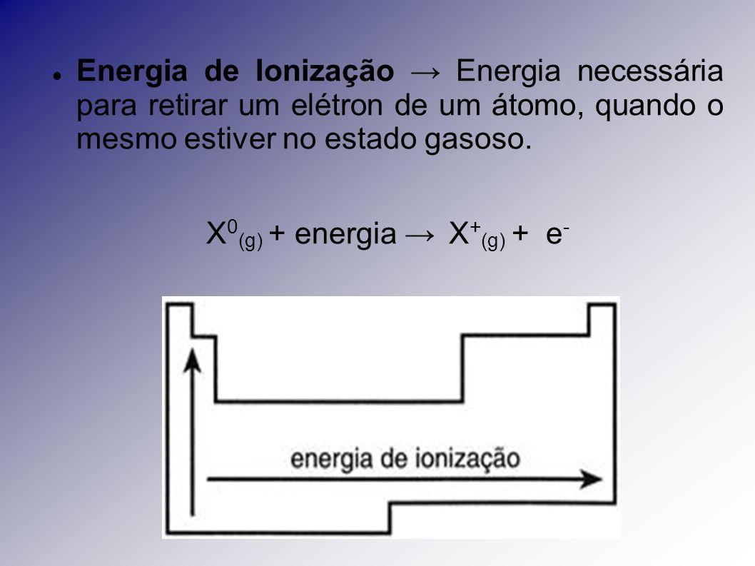 Energia de Ionização Energia necessária para retirar um elétron de um átomo, quando o mesmo estiver no estado gasoso. X 0 (g) + energia X + (g) + e -