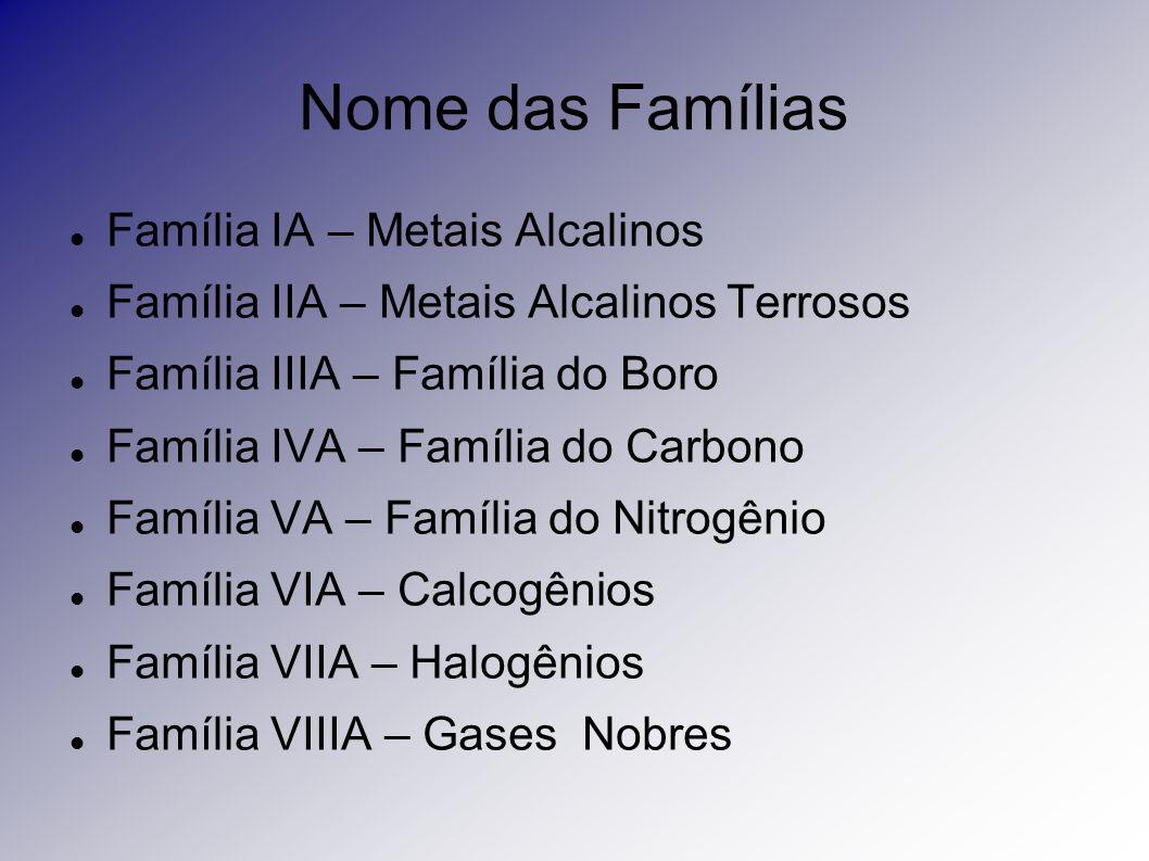 Nome das Famílias Família IA – Metais Alcalinos Família IIA – Metais Alcalinos Terrosos Família IIIA – Família do Boro Família IVA – Família do Carbon