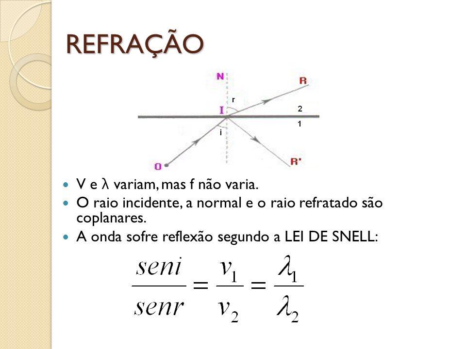 REFRAÇÃO V e λ variam, mas f não varia. O raio incidente, a normal e o raio refratado são coplanares. A onda sofre reflexão segundo a LEI DE SNELL: