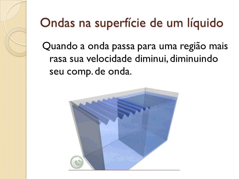 Ondas na superfície de um líquido Quando a onda passa para uma região mais rasa sua velocidade diminui, diminuindo seu comp. de onda.