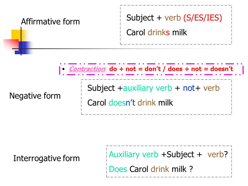 Subject + verb (S/ES/IES) Carol drinks milk Subject +auxiliary verb + not+ verb Carol doesnt drink milk Auxiliary verb +Subject + verb? Does Carol dri