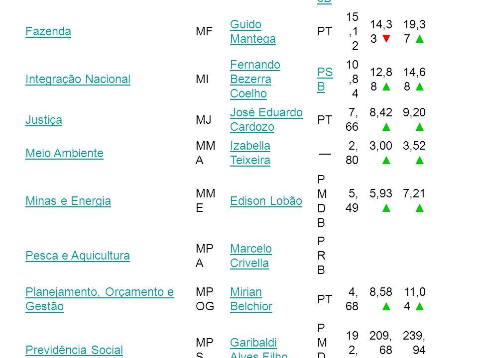 Esses são os atuais ministros, do Governo Dilma Rousseff: [3]Governo Dilma Rousseff [3] Ministério Sigl a Atual ministro(a) Pa rti do Or ça m en to e