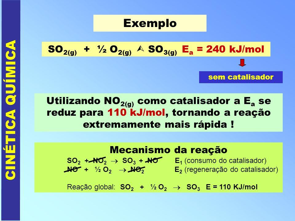 CINÉTICA QUÍMICA Exemplo SO 2(g) + ½ O 2(g) SO 3(g) E a = 240 kJ/mol sem catalisador Utilizando NO 2(g) como catalisador a E a se reduz para 110 kJ/mo