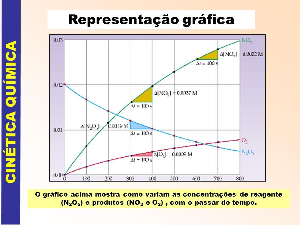 Representação gráfica O gráfico acima mostra como variam as concentrações de reagente (N 2 O 5 ) e produtos (NO 2 e O 2 ), com o passar do tempo. CINÉ