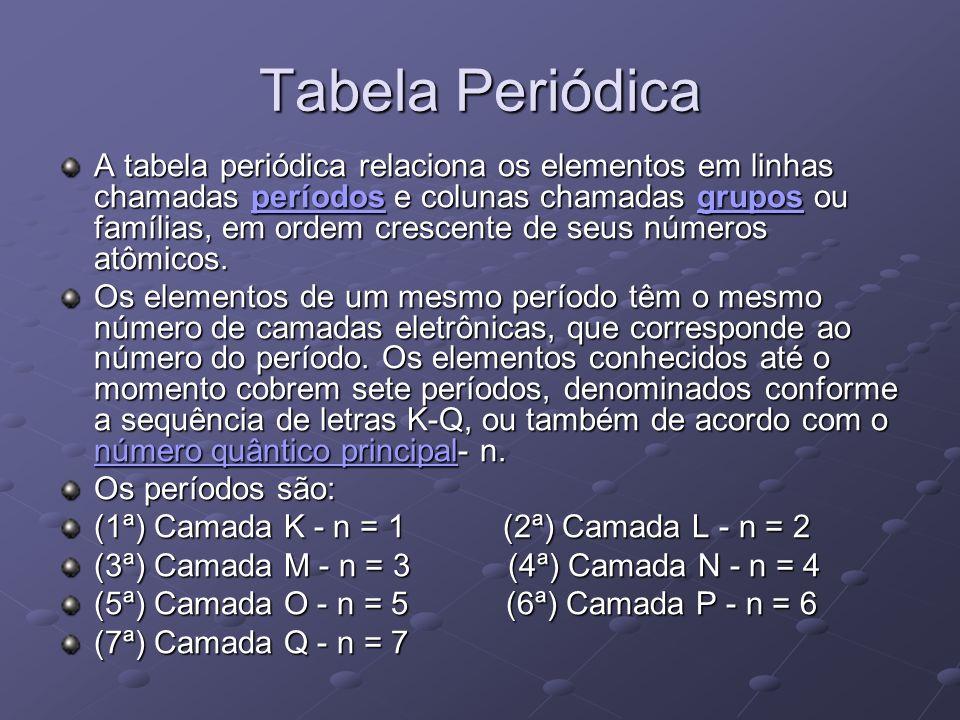 Tabela Periódica A tabela periódica relaciona os elementos em linhas chamadas períodos e colunas chamadas grupos ou famílias, em ordem crescente de se