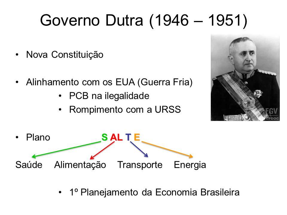 Governo Dutra (1946 – 1951) Nova Constituição Alinhamento com os EUA (Guerra Fria) PCB na ilegalidade Rompimento com a URSS S AL T EPlano S AL T E Saú
