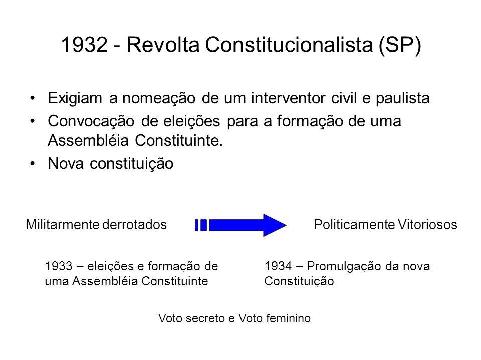1932 - Revolta Constitucionalista (SP) Exigiam a nomeação de um interventor civil e paulista Convocação de eleições para a formação de uma Assembléia