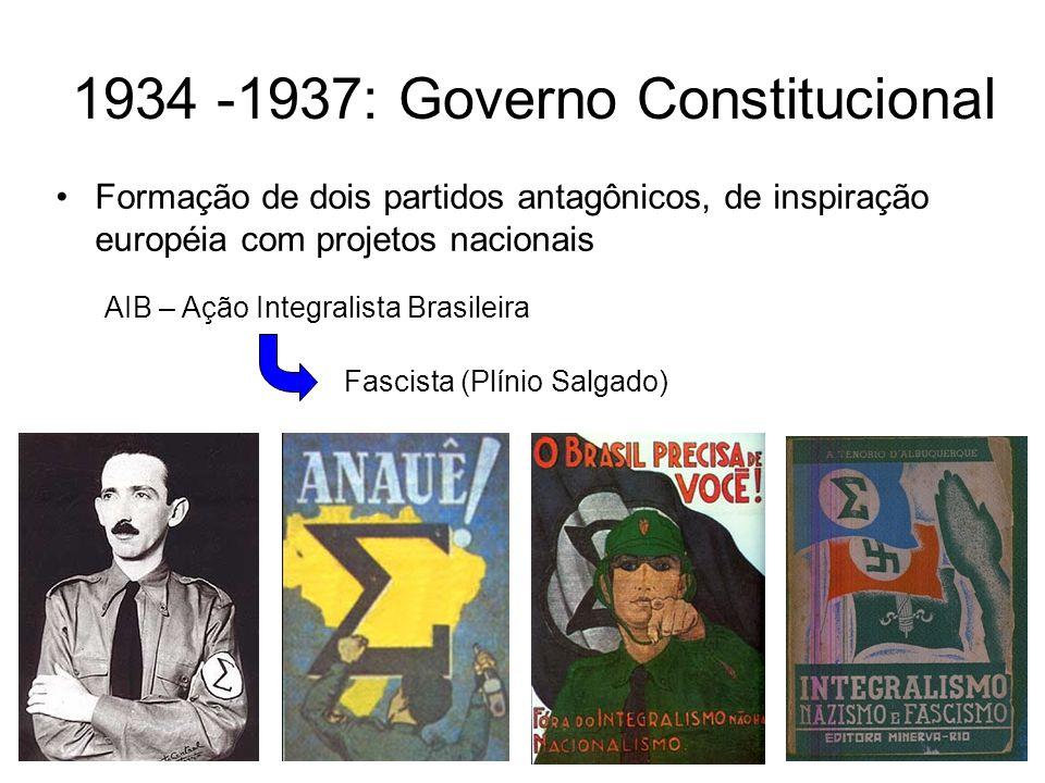 Formação de dois partidos antagônicos, de inspiração européia com projetos nacionais 1934 -1937: Governo Constitucional ANL – Aliança Nacional Libertadora Comunista (Luís Carlos Prestes)