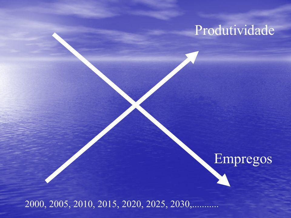 Produtividade Empregos 2000, 2005, 2010, 2015, 2020, 2025, 2030,...........