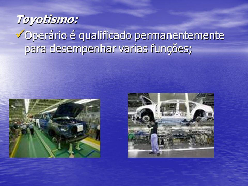 Toyotismo: Operário é qualificado permanentemente para desempenhar varias funções; Operário é qualificado permanentemente para desempenhar varias funç