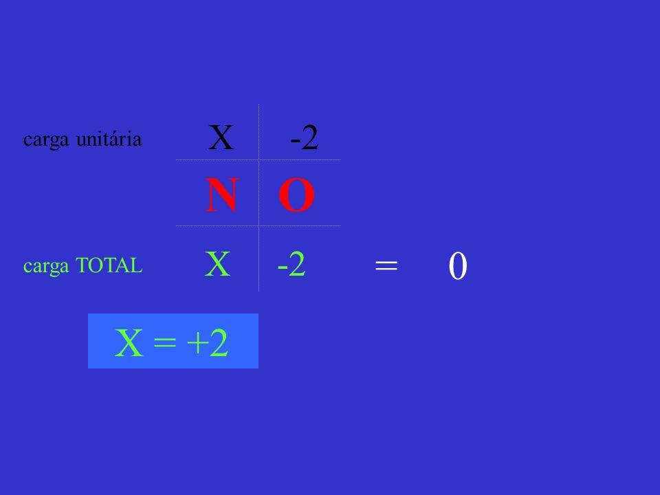X -2 carga unitária carga TOTAL = 0 X = +2 N O