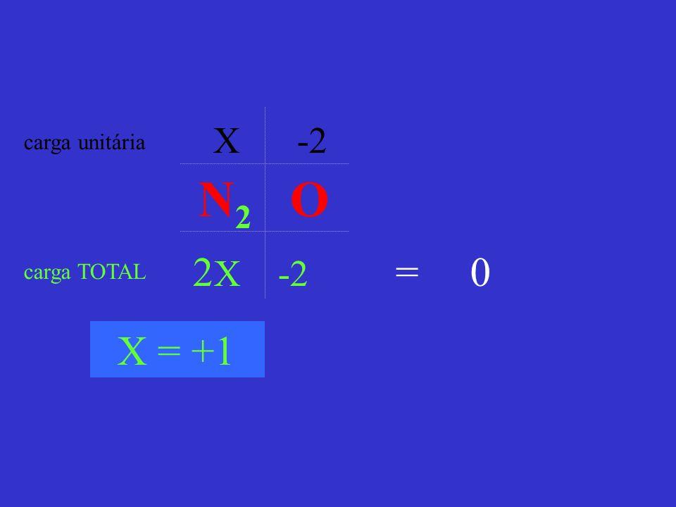 X -2 2 X -2 carga unitária carga TOTAL = 0 X = +1 N 2 O