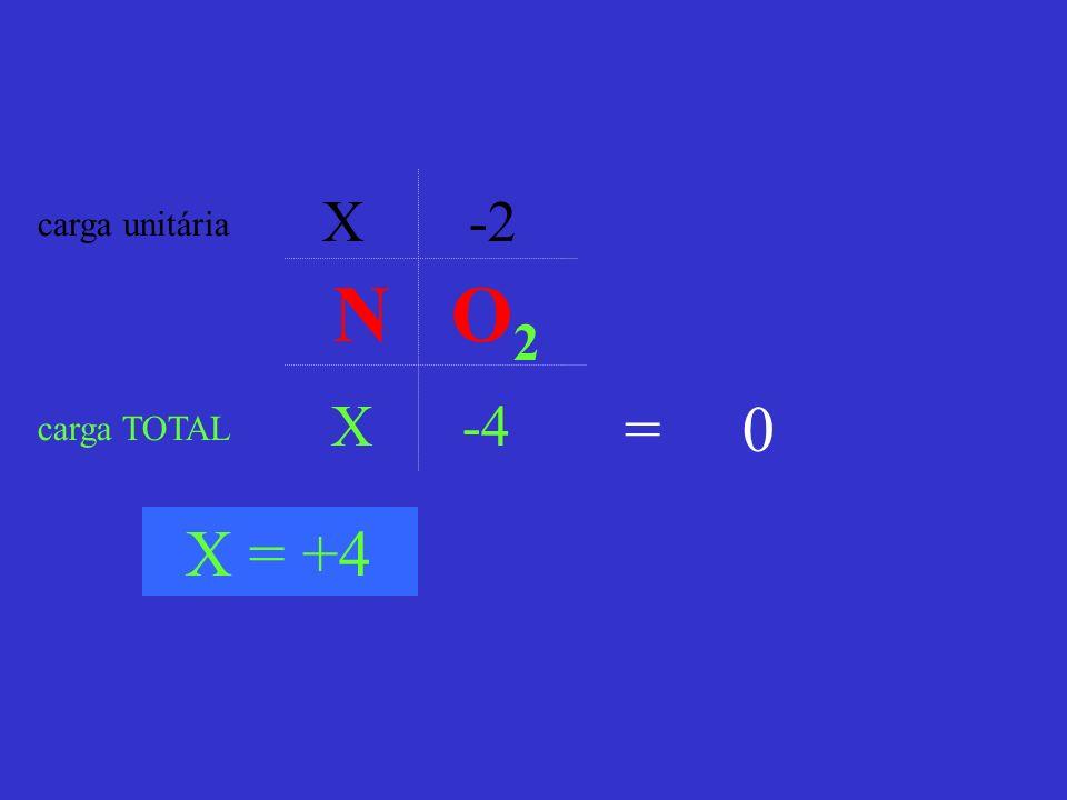 X -2 X -4 carga unitária carga TOTAL = 0 X = +4 N O 2